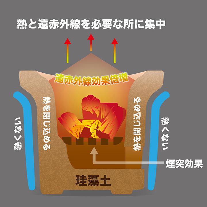 珪藻土七輪の特長
